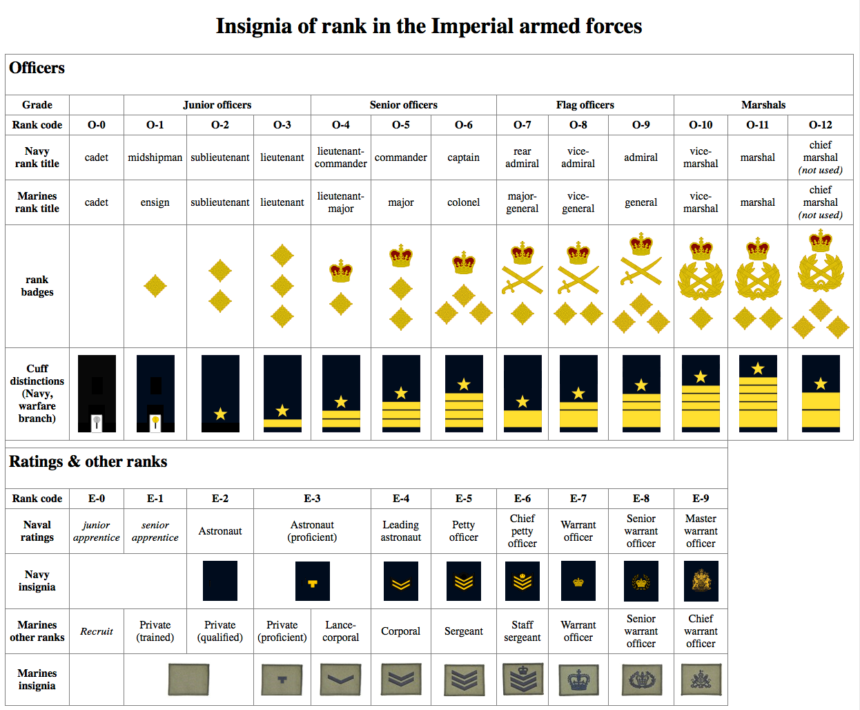 Insignia table.png