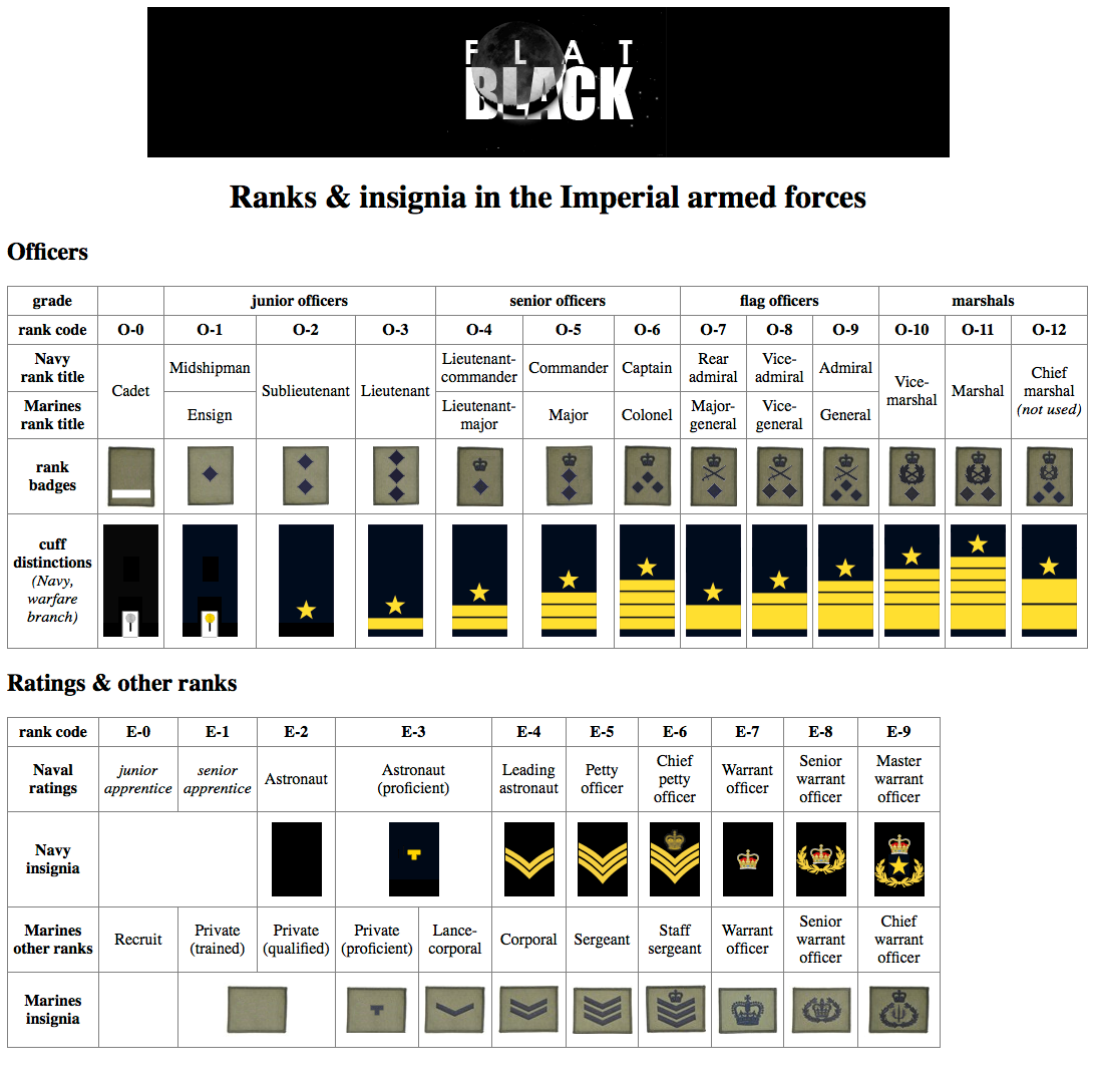 Table of ranks & insignia (subdued).png
